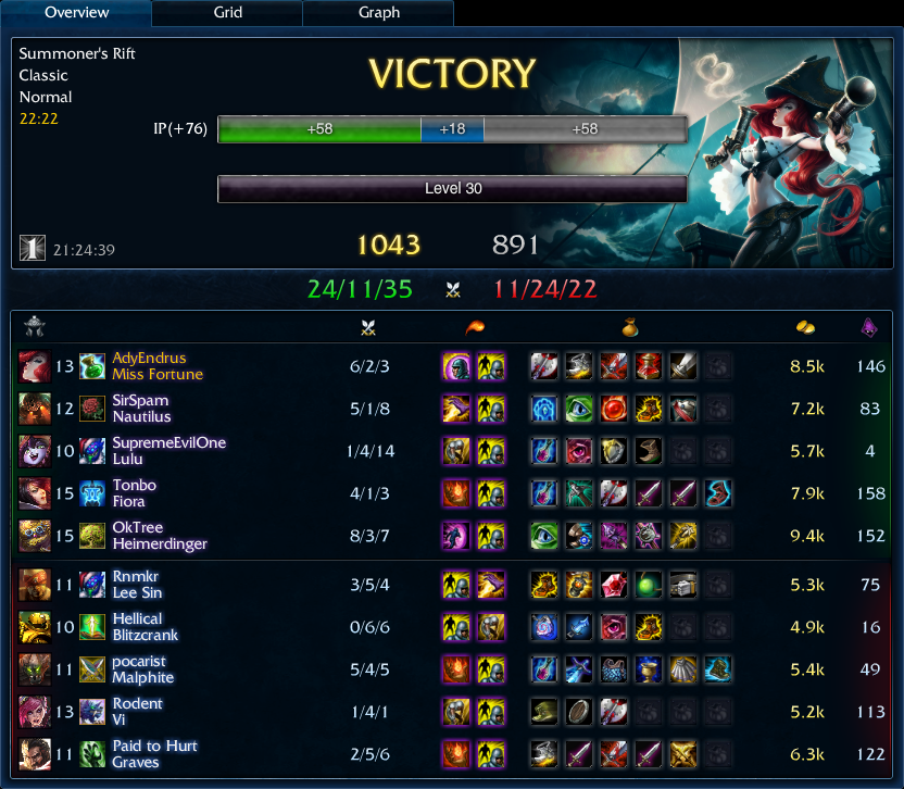1043 Miss Fortune