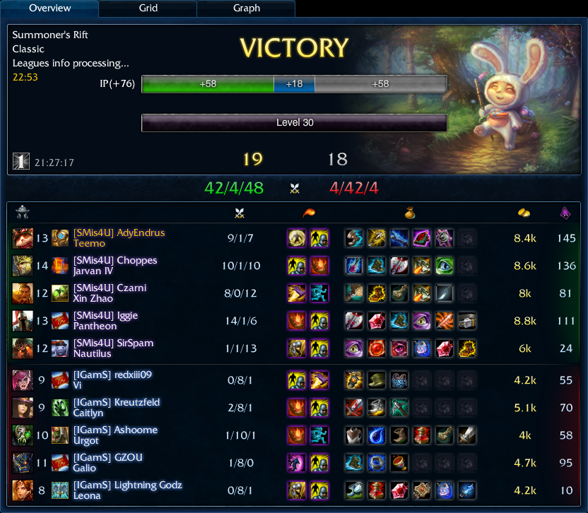 team ranked 19-18 Teemo