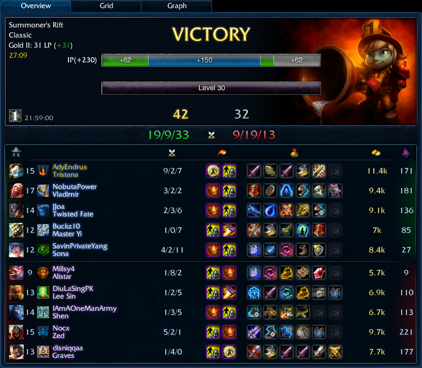 42-32 solo ranked Tristana