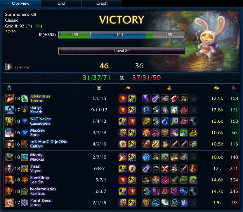 46-36 solo ranked Teemo