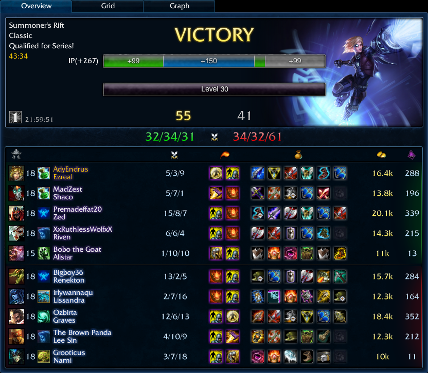 55-41 solo ranked Ezreal